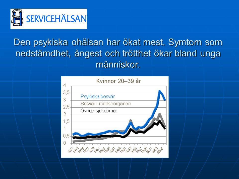 Den psykiska ohälsan har ökat mest.