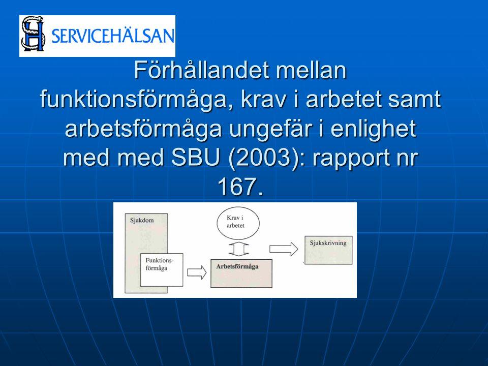 Förhållandet mellan funktionsförmåga, krav i arbetet samt arbetsförmåga ungefär i enlighet med med SBU (2003): rapport nr 167.