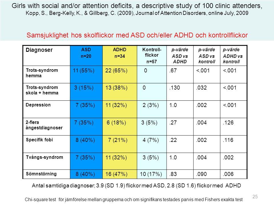Diagnoser ASD n=20 ADHD n=34 Kontroll- flickor n=57 p-värde ASD vs ADHD p-värde ASD vs kontroll p-värde ADHD vs kontroll Trots-syndrom hemma 11 (55%)22 (65%) 0.67<.001 Trots-syndrom skola + hemma 3 (15%)13 (38%) 0.130.032<.001 Depression 7 (35%)11 (32%) 2 (3%)1.0.002<.001 2-flera ångestdiagnoser 7 (35%) 6 (18%) 3 (5%).27.004.126 Specifik fobi 8 (40%) 7 (21%) 4 (7%).22.002.116 Tvångs-syndrom 7 (35%)11 (32%) 3 (5%)1.0.004.002 Sömnstörning 8 (40%)16 (47%)10 (17%).83.090.006 Girls with social and/or attention deficits, a descriptive study of 100 clinic attenders, Kopp, S., Berg-Kelly, K., & Gillberg, C.