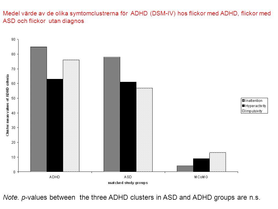 Medel värde av de olika symtomclustrerna för ADHD (DSM-IV) hos flickor med ADHD, flickor med ASD och flickor utan diagnos Note.