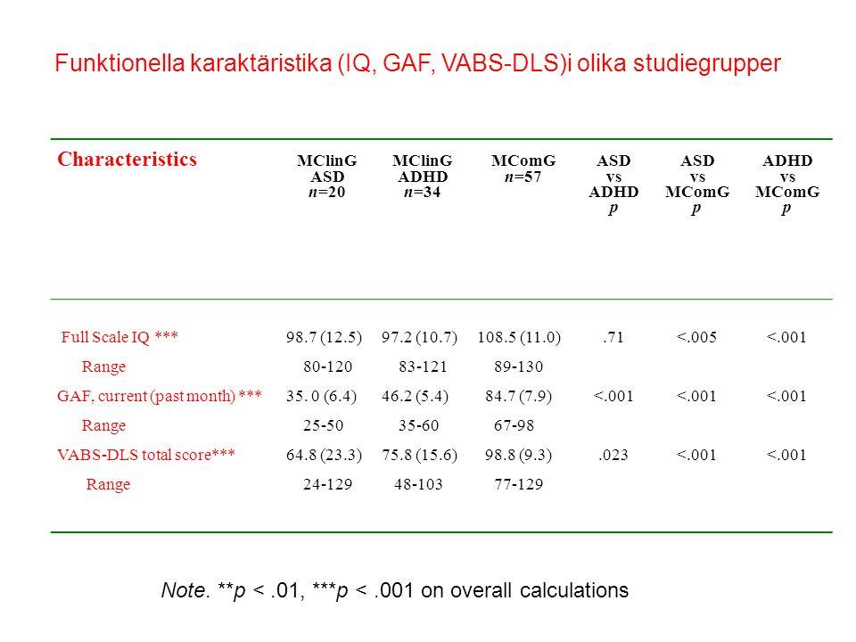Characteristics MClinG ASD n=20 MClinG ADHD n=34 MComG n=57 ASD vs ADHD p ASD vs MComG p ADHD vs MComG p Full Scale IQ ***98.7 (12.5)97.2 (10.7)108.5 (11.0).71<.005<.001 Range 80-120 83-121 89-130 GAF, current (past month) ***35.
