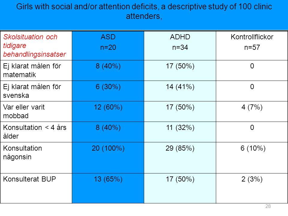 Skolsituation och tidigare behandlingsinsatser ASD n=20 ADHD n=34 Kontrollflickor n=57 Ej klarat målen för matematik 8 (40%)17 (50%)0 Ej klarat målen för svenska 6 (30%)14 (41%)0 Var eller varit mobbad 12 (60%)17 (50%)4 (7%) Konsultation < 4 års ålder 8 (40%)11 (32%)0 Konsultation någonsin 20 (100%)29 (85%) 6 (10%) Konsulterat BUP13 (65%)17 (50%)2 (3%) Girls with social and/or attention deficits, a descriptive study of 100 clinic attenders, 28