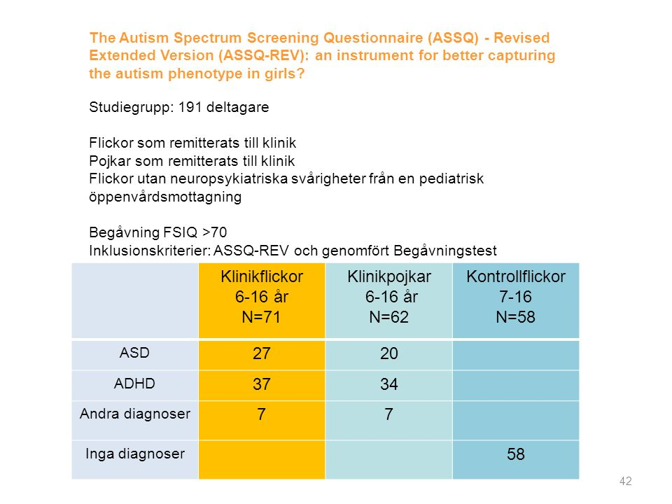 Klinikflickor 6-16 år N=71 Klinikpojkar 6-16 år N=62 Kontrollflickor 7-16 N=58 ASD 2720 ADHD 3734 Andra diagnoser 77 Inga diagnoser 58 The Autism Spectrum Screening Questionnaire (ASSQ) - Revised Extended Version (ASSQ-REV): an instrument for better capturing the autism phenotype in girls.