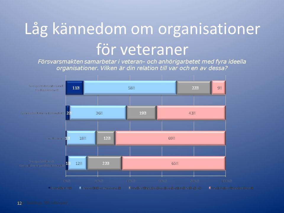 12 Bas: Samtliga, 500 intervjuer Låg kännedom om organisationer för veteraner Försvarsmakten samarbetar i veteran- och anhörigarbetet med fyra ideella organisationer.