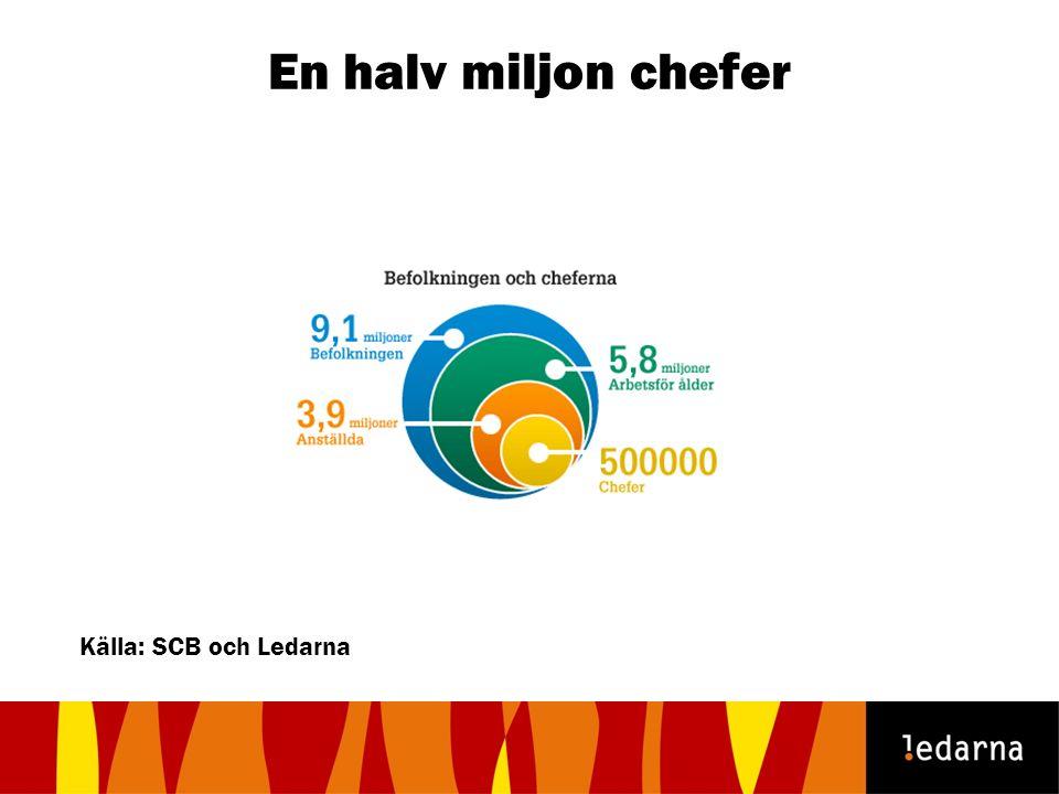 En halv miljon chefer Källa: SCB och Ledarna