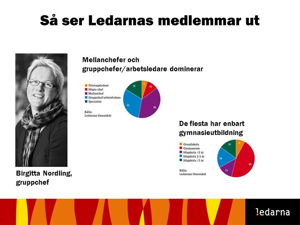 Så ser Ledarnas medlemmar ut Mellanchefer och gruppchefer/arbetsledare dominerar De flesta har enbart gymnasieutbildning Birgitta Nordling, gruppchef