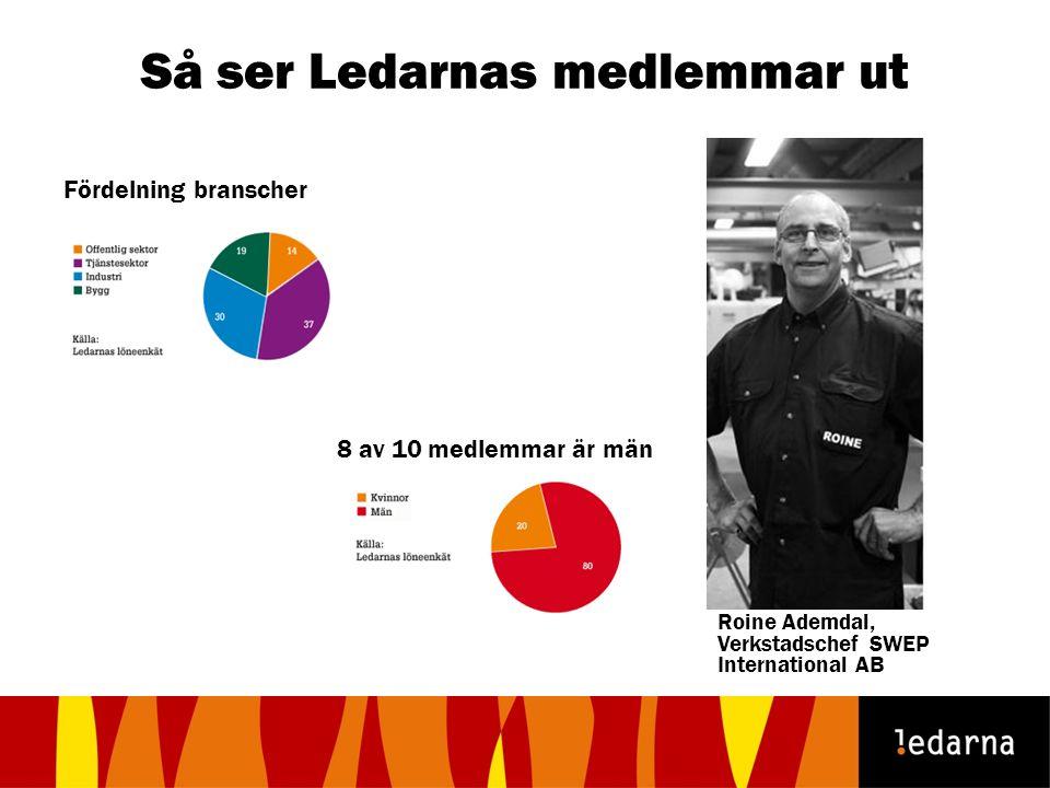Så ser Ledarnas medlemmar ut Fördelning branscher 8 av 10 medlemmar är män Roine Ademdal, Verkstadschef SWEP International AB