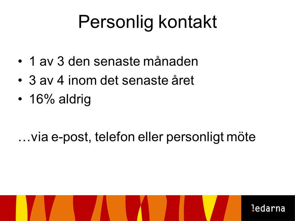 Personlig kontakt 1 av 3 den senaste månaden 3 av 4 inom det senaste året 16% aldrig …via e-post, telefon eller personligt möte