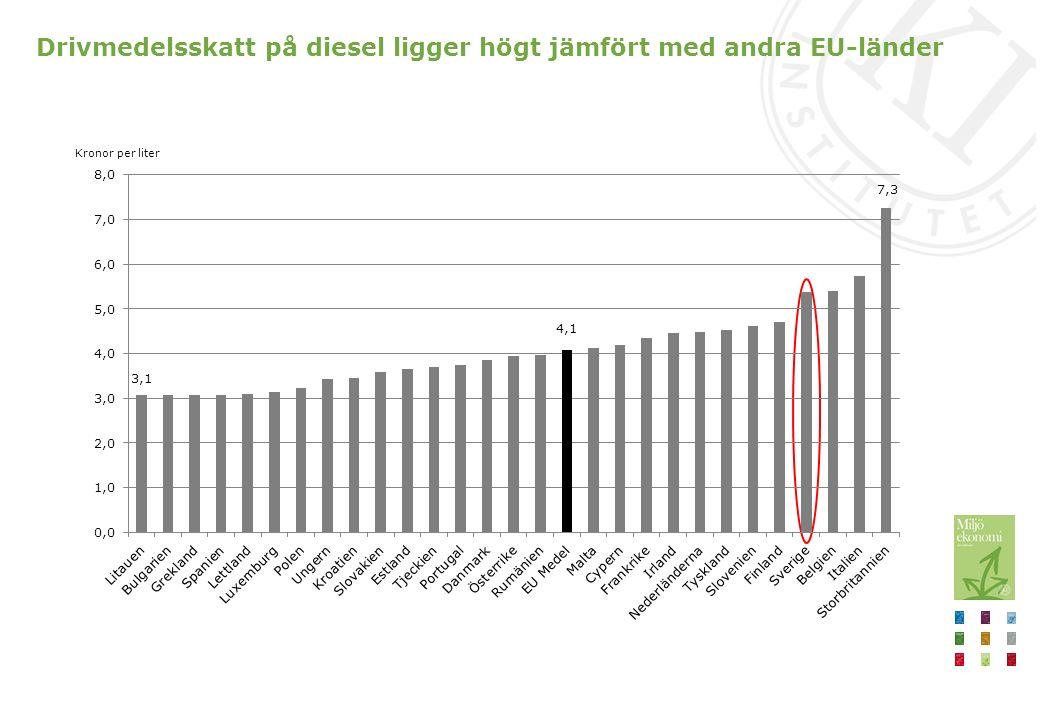 Drivmedelsskatt på diesel ligger högt jämfört med andra EU-länder Kronor per liter