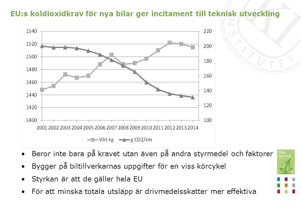 EU:s koldioxidkrav för nya bilar ger incitament till teknisk utveckling Beror inte bara på kravet utan även på andra styrmedel och faktorer Bygger på biltillverkarnas uppgifter för en viss körcykel Styrkan är att de gäller hela EU För att minska totala utsläpp är drivmedelsskatter mer effektiva