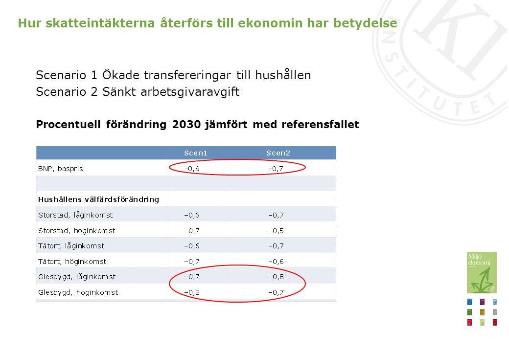 Hur skatteintäkterna återförs till ekonomin har betydelse Scenario 1 Ökade transfereringar till hushållen Scenario 2 Sänkt arbetsgivaravgift Procentuell förändring 2030 jämfört med referensfallet