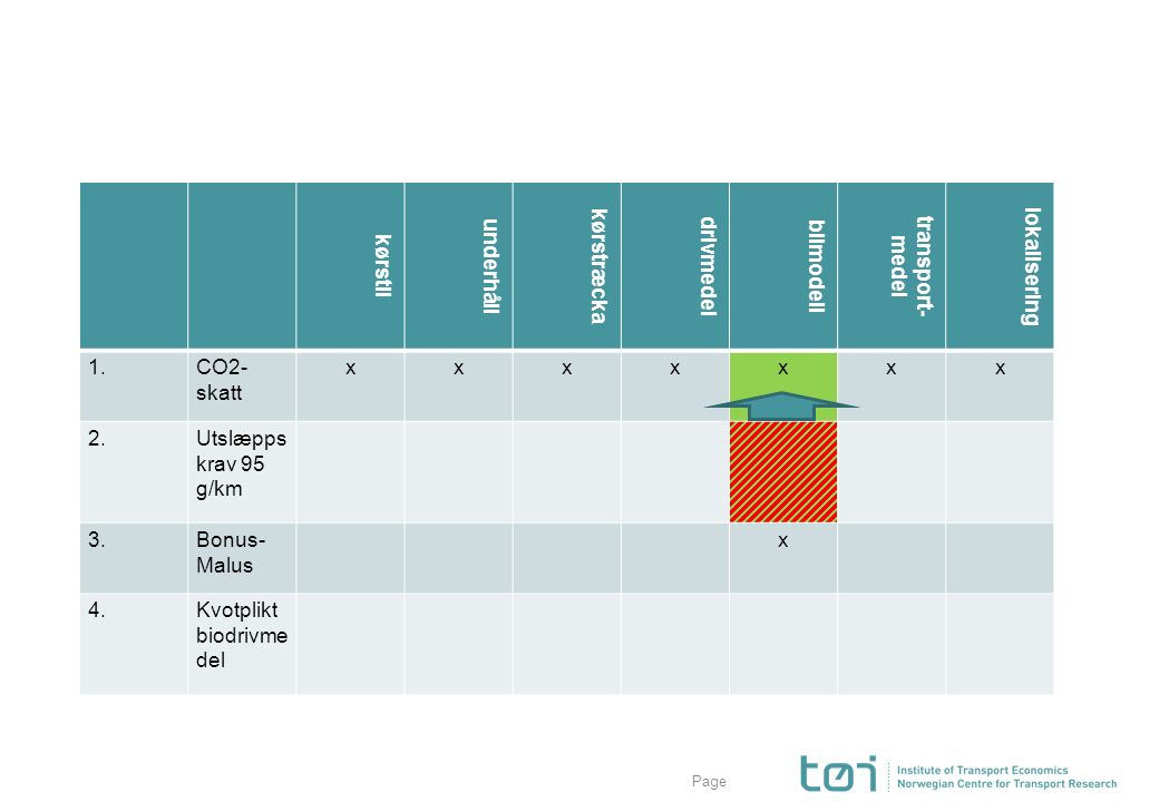 Page kørstil underhåll kørstræcka drivmedel bilmodell transport- medel lokalisering 1.CO2- skatt xxxxxxx 2.Utslæpps krav 95 g/km 3.Bonus- Malus x 4.Kv