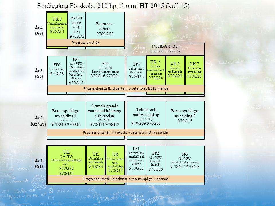 7 Barns språkliga utveckling 2 970G15 Studiegång Förskola, 210 hp, fr.o.m. HT 2015 (kull 15) UK Dokumenta- tion, uppföljning 970G35 Grundläggande mate