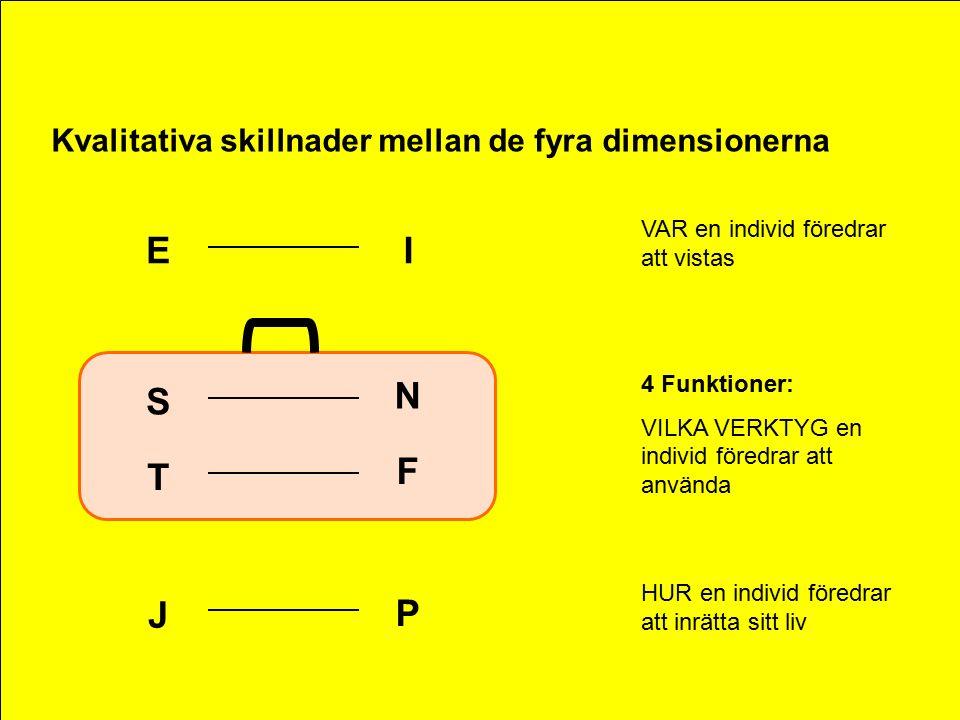 Kvalitativa skillnader mellan de fyra dimensionerna VAR en individ föredrar att vistas HUR en individ föredrar att inrätta sitt liv 4 Funktioner: VILKA VERKTYG en individ föredrar att använda EI T S J N F P