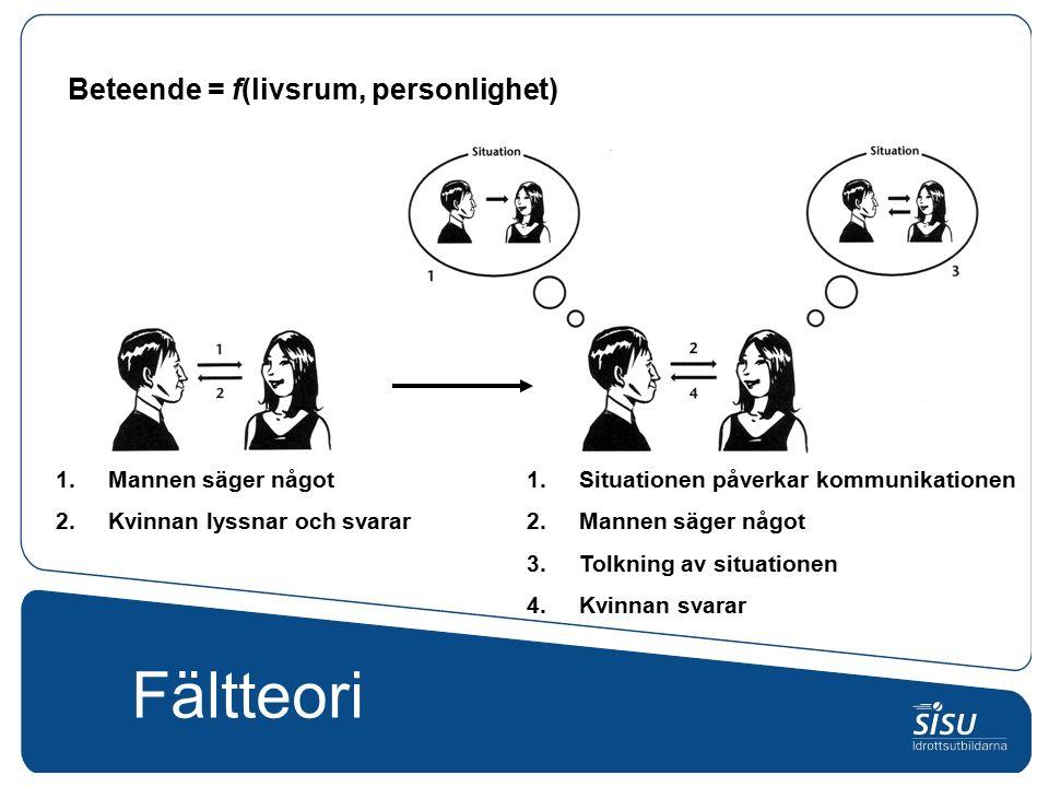 Fältteori Beteende = f(livsrum, personlighet) 1.Mannen säger något 2.Kvinnan lyssnar och svarar 1.Situationen påverkar kommunikationen 2.Mannen säger något 3.Tolkning av situationen 4.Kvinnan svarar