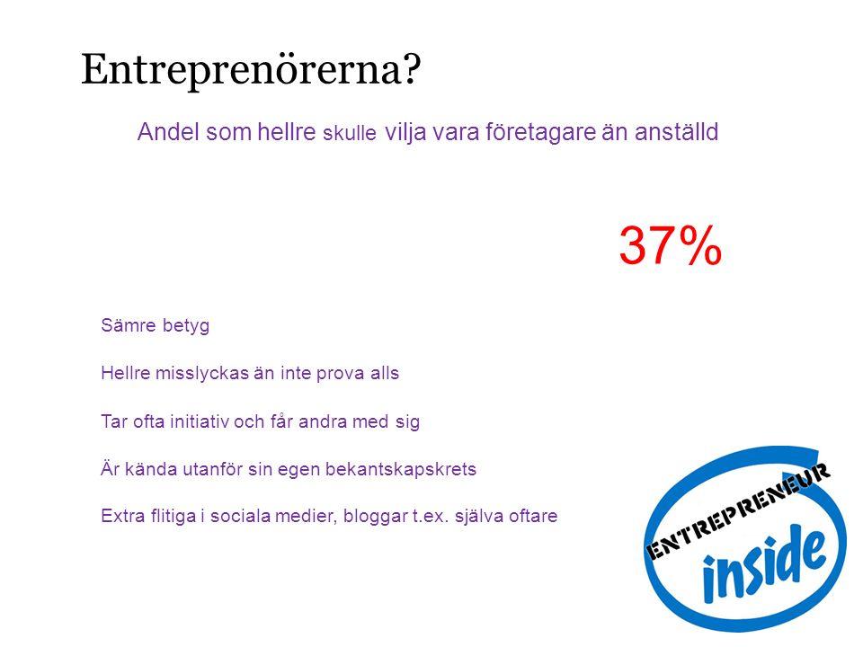 Entreprenörerna? Andel som hellre skulle vilja vara företagare än anställd 17%27% 37% Sämre betyg Hellre misslyckas än inte prova alls Tar ofta initia