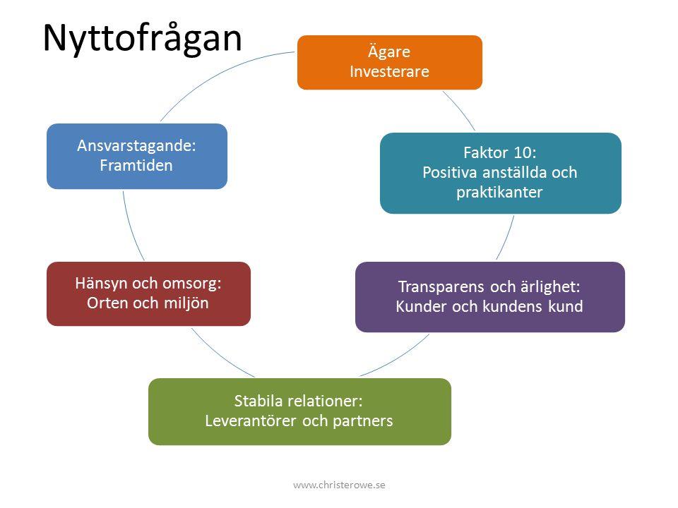 Nyttofrågan www.christerowe.se