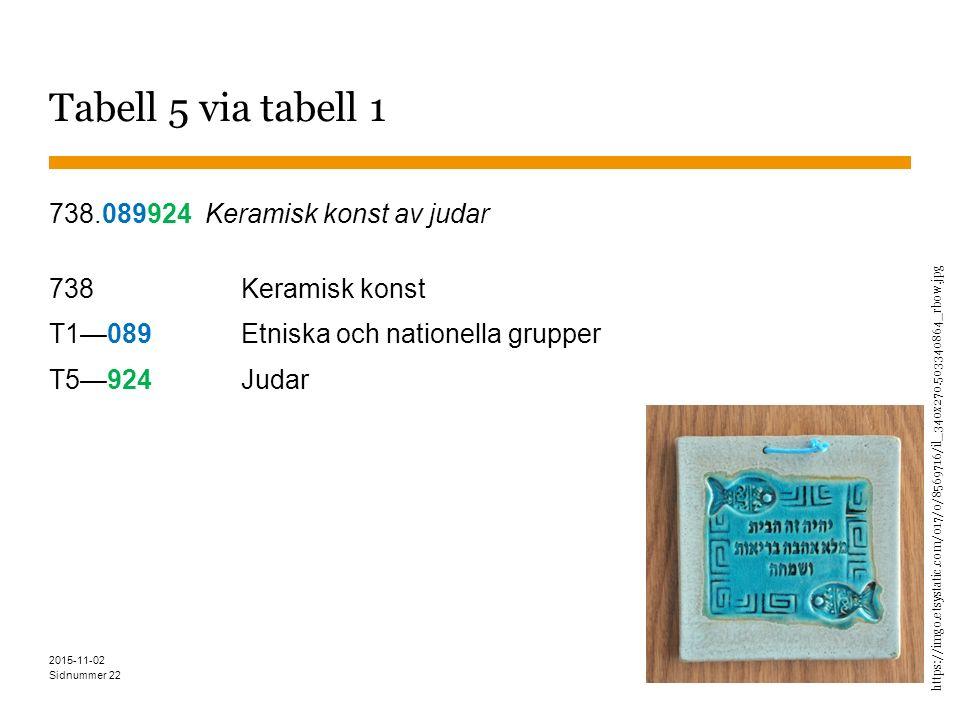 Sidnummer Tabell 5 via tabell 1 738.089924 Keramisk konst av judar 738Keramisk konst T1—089Etniska och nationella grupper T5—924Judar 22 2015-11-02 ht