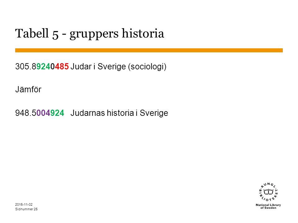 Sidnummer 25 Tabell 5 - gruppers historia 305.89240485 Judar i Sverige (sociologi) Jämför 948.5004924 Judarnas historia i Sverige 2015-11-02