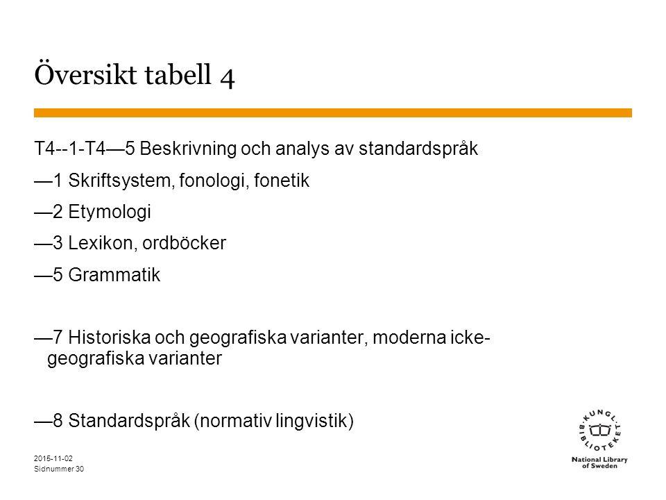 Sidnummer 30 Översikt tabell 4 T4--1-T4—5 Beskrivning och analys av standardspråk —1 Skriftsystem, fonologi, fonetik —2 Etymologi —3 Lexikon, ordböcke