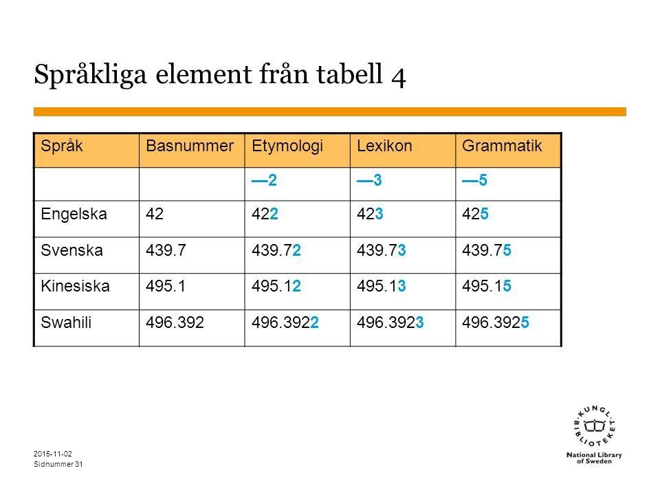 Sidnummer 31 Språkliga element från tabell 4 SpråkBasnummerEtymologiLexikonGrammatik —2—2—3—3—5—5 Engelska42422423425 Svenska439.7439.72439.73439.75 Kinesiska495.1495.12495.13495.15 Swahili496.392496.3922496.3923496.3925 2015-11-02