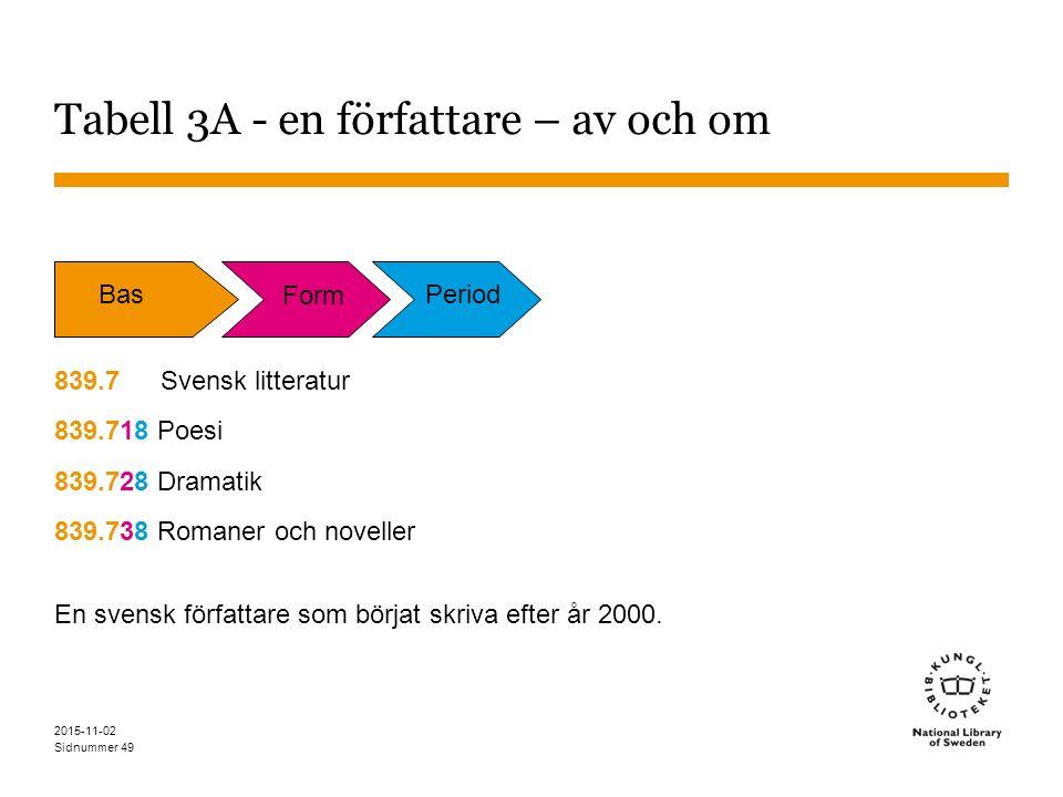 Sidnummer 2015-11-02 49 Tabell 3A - en författare – av och om 839.7 Svensk litteratur 839.718 Poesi 839.728 Dramatik 839.738 Romaner och noveller En svensk författare som börjat skriva efter år 2000.