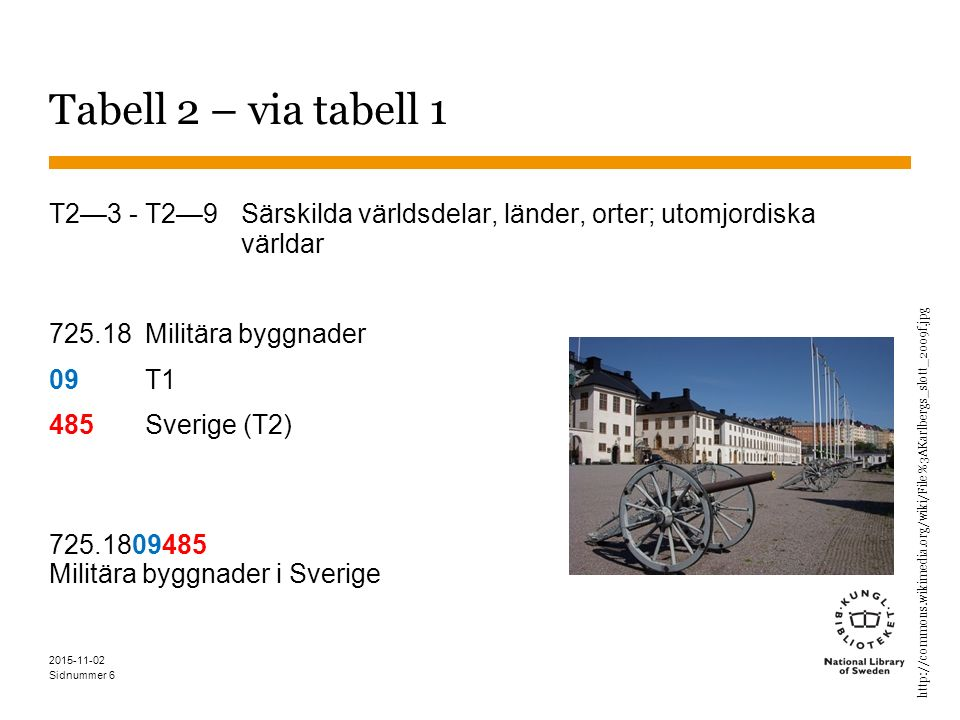 Sidnummer Tabell 2 – via tabell 1 T2—3 - T2—9Särskilda världsdelar, länder, orter; utomjordiska världar 725.18 Militära byggnader 09 T1 485Sverige (T2) 725.1809485 Militära byggnader i Sverige 2015-11-02 6 http://commons.wikimedia.org/wiki/File%3AKarlbergs_slott_2009f.jpg