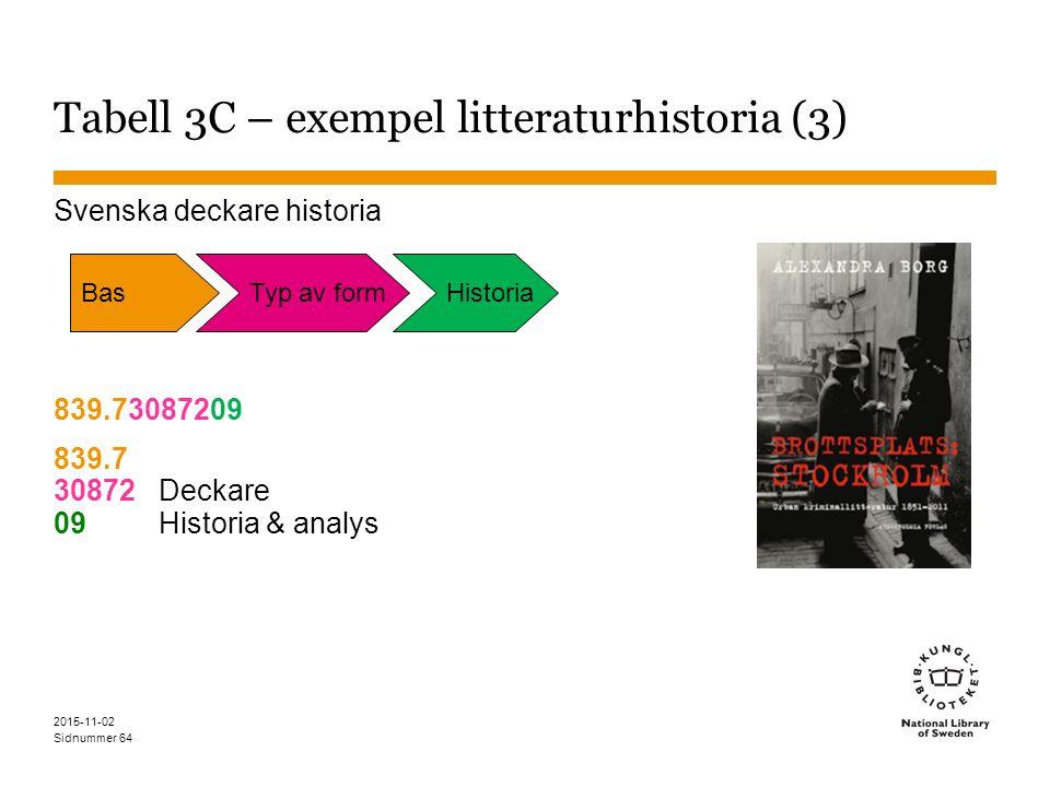 Sidnummer 2015-11-02 64 Tabell 3C – exempel litteraturhistoria (3) Svenska deckare historia 839.73087209 839.7 30872Deckare 09Historia & analys BasTyp