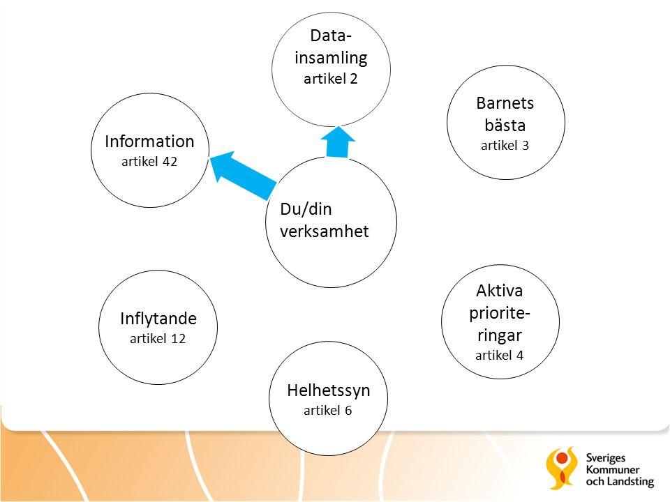 Data- insamling artikel 2 Inflytande artikel 12 Information artikel 42 Helhetssyn artikel 6 Aktiva priorite- ringar artikel 4 Barnets bästa artikel 3 Du/din verksamhet