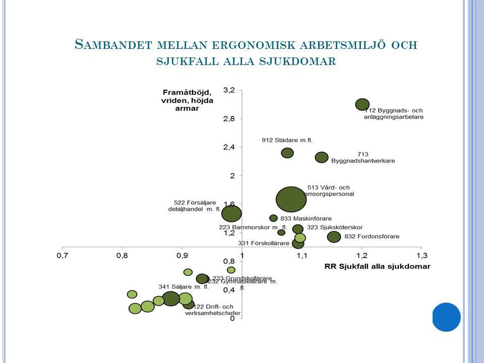 S AMBANDET MELLAN ERGONOMISK ARBETSMILJÖ OCH SJUKFALL ALLA SJUKDOMAR