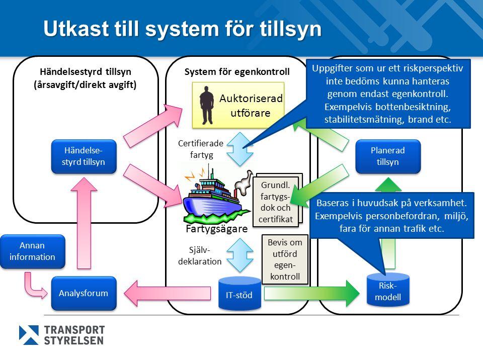 Utkast till system för tillsyn Periodisk tillsyn (årsavgift)Händelsestyrd tillsyn (årsavgift/direkt avgift) System för egenkontroll Auktoriserad utför