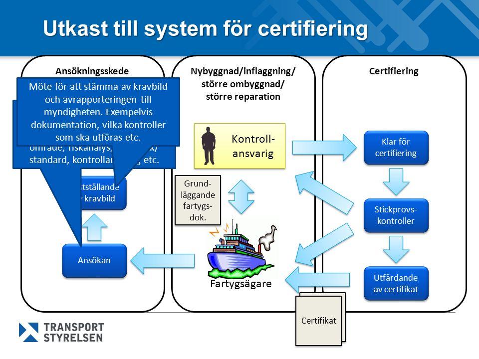 Utkast till system för certifiering Nybyggnad/inflaggning/ större ombyggnad/ större reparation Certifiering Kontroll- ansvarig Fartygsägare Stickprovs