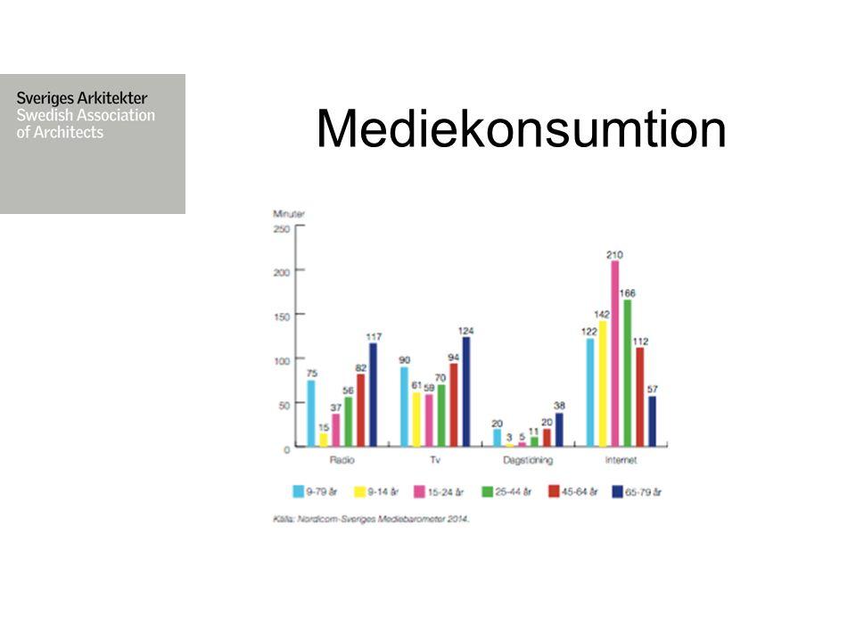 Mediekonsumtion