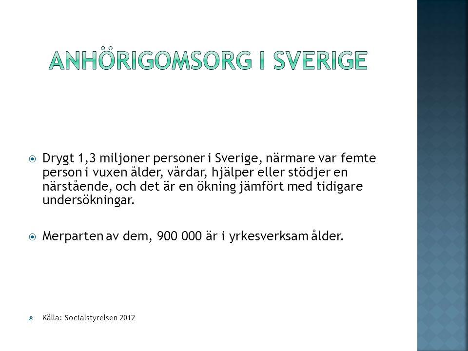  Drygt 1,3 miljoner personer i Sverige, närmare var femte person i vuxen ålder, vårdar, hjälper eller stödjer en närstående, och det är en ökning jämfört med tidigare undersökningar.
