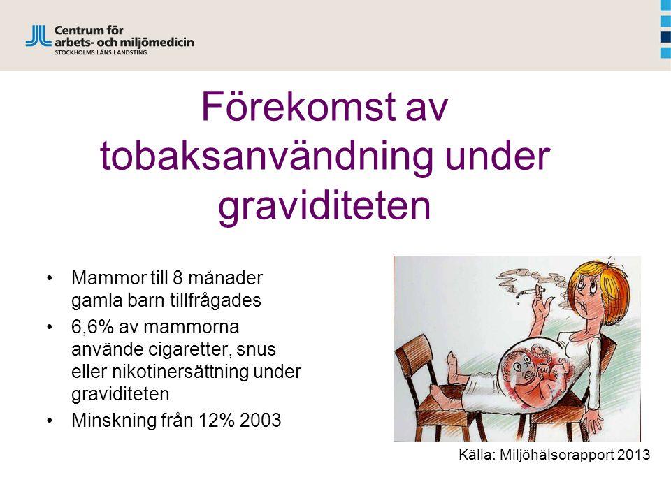 Förekomst av tobaksanvändning under graviditeten Mammor till 8 månader gamla barn tillfrågades 6,6% av mammorna använde cigaretter, snus eller nikotinersättning under graviditeten Minskning från 12% 2003 Källa: Miljöhälsorapport 2013