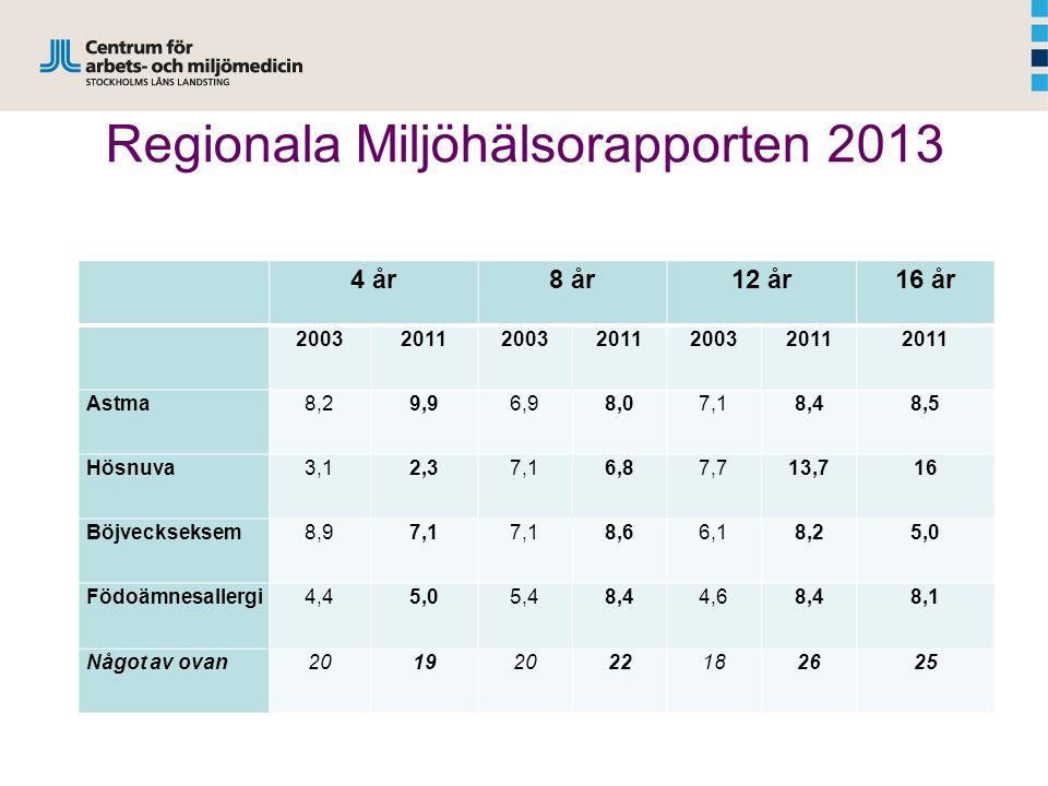 Regionala Miljöhälsorapporten 2013 4 år8 år12 år16 år 200320112003201120032011 Astma8,29,96,98,07,18,48,5 Hösnuva3,12,37,16,87,713,716 Böjveckseksem8,97,1 8,66,18,25,0 Födoämnesallergi4,45,05,48,44,68,48,1 Något av ovan20192022182625