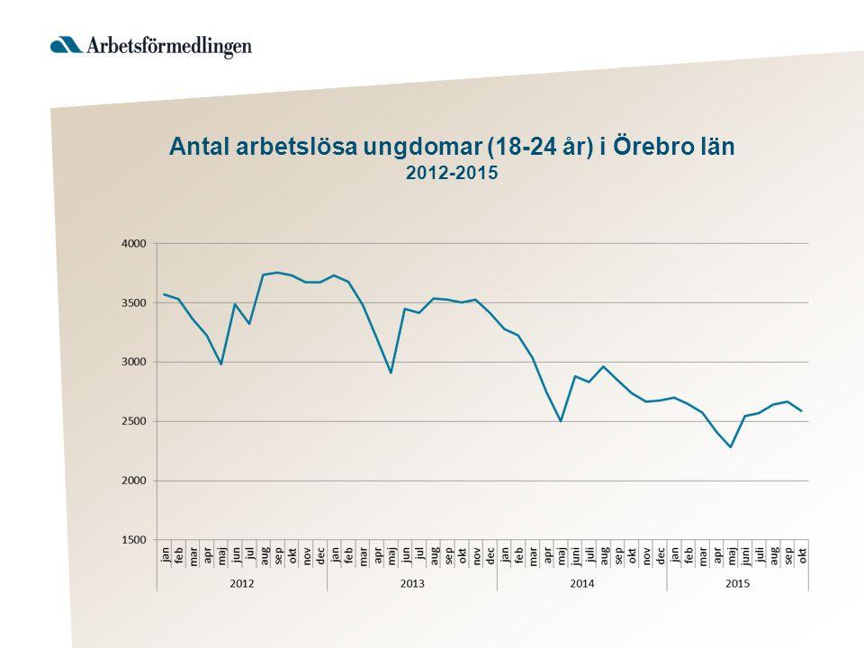 Antal arbetslösa ungdomar (18-24 år) i Örebro län 2012-2015