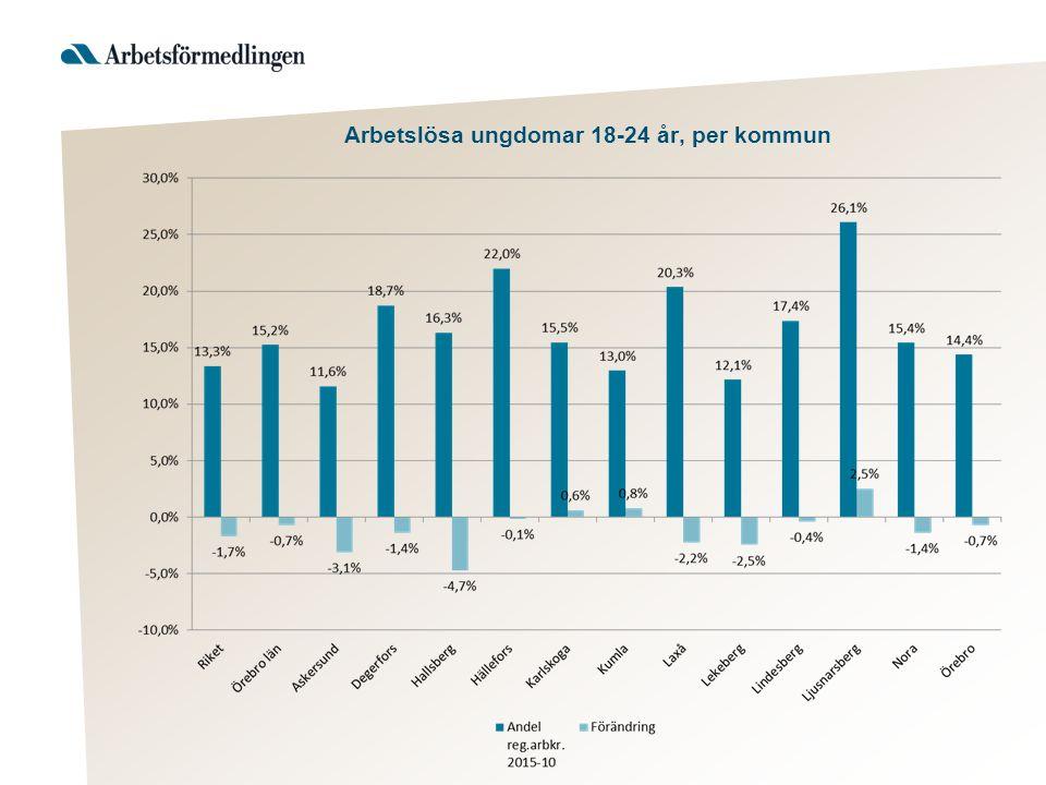 Arbetslösa ungdomar 18-24 år, per kommun