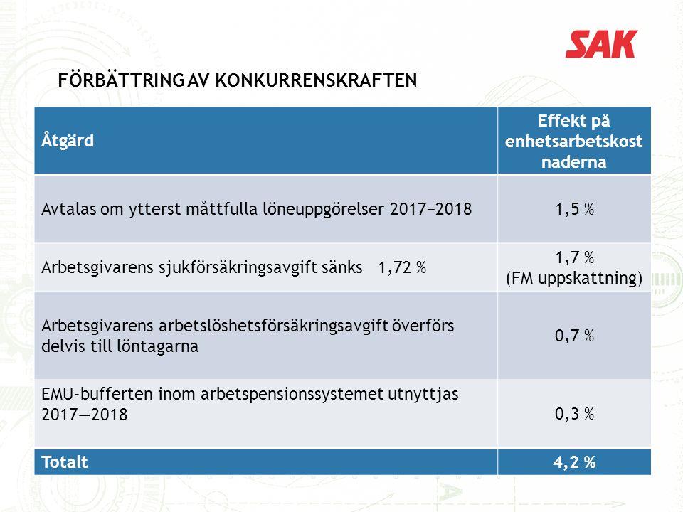 9/17/2016 FÖRBÄTTRING AV KONKURRENSKRAFTEN Åtgärd Effekt på enhetsarbetskost naderna Avtalas om ytterst måttfulla löneuppgörelser 2017 − 2018 1,5 % Arbetsgivarens sjukförsäkringsavgift sänks 1,72 % 1,7 % (FM uppskattning) Arbetsgivarens arbetslöshetsförsäkringsavgift överförs delvis till löntagarna 0,7 % EMU-bufferten inom arbetspensionssystemet utnyttjas 2017—20180,3 % Totalt4,2 %