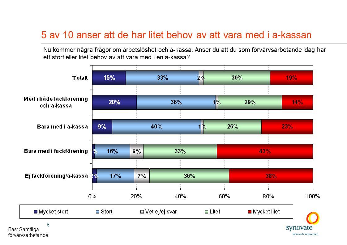 5 5 av 10 anser att de har litet behov av att vara med i a-kassan Nu kommer några frågor om arbetslöshet och a-kassa.