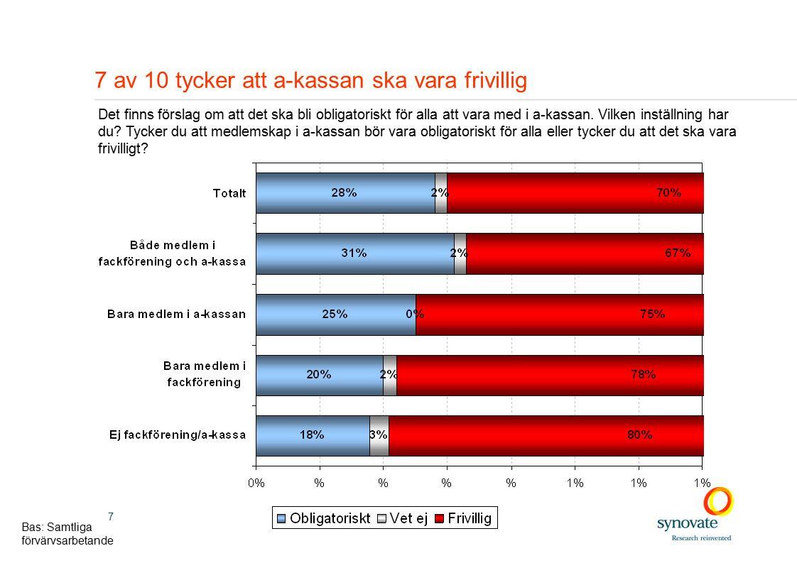 7 7 av 10 tycker att a-kassan ska vara frivillig Det finns förslag om att det ska bli obligatoriskt för alla att vara med i a-kassan.