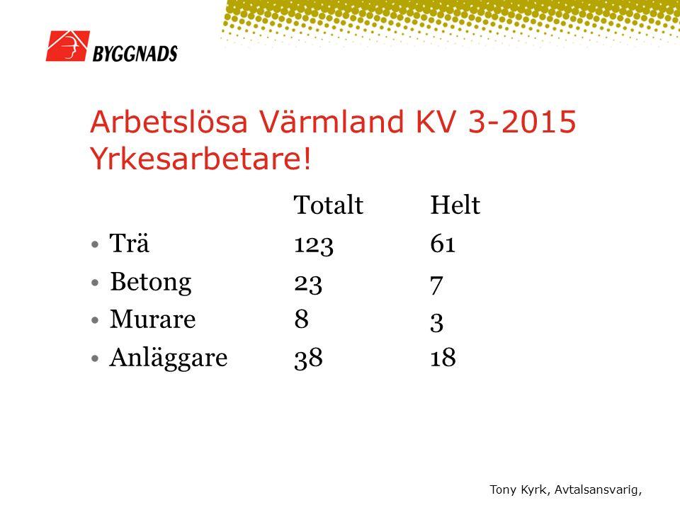 Arbetslösa Värmland KV 3-2015 Yrkesarbetare! TotaltHelt Trä12361 Betong237 Murare83 Anläggare3818 Tony Kyrk, Avtalsansvarig,