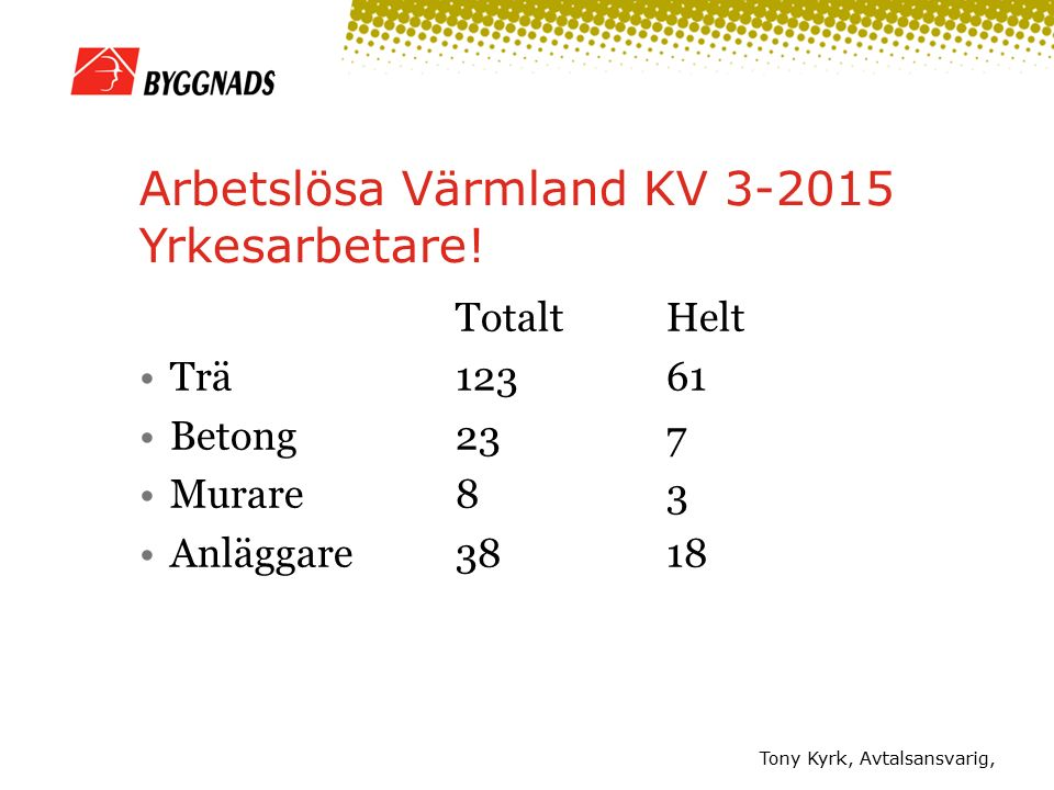 Arbetslösa Värmland KV 3-2015 Yrkesarbetare.