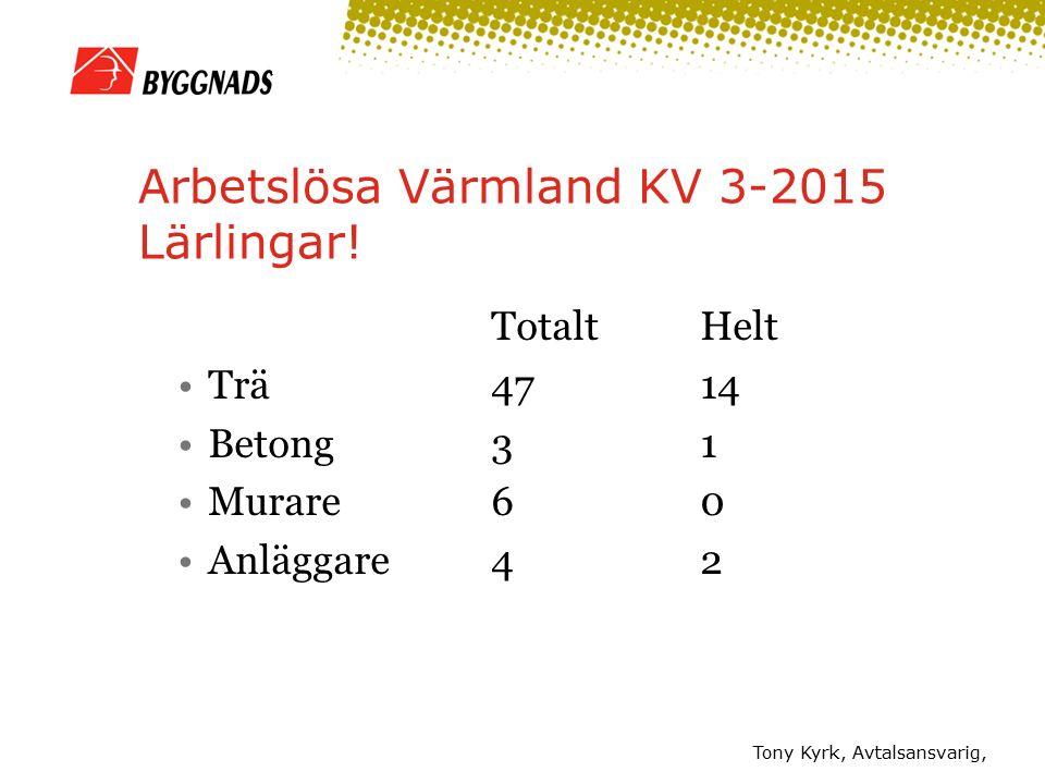 Arbetslösa Värmland KV 3-2015 Lärlingar! TotaltHelt Trä4714 Betong31 Murare60 Anläggare42 Tony Kyrk, Avtalsansvarig,
