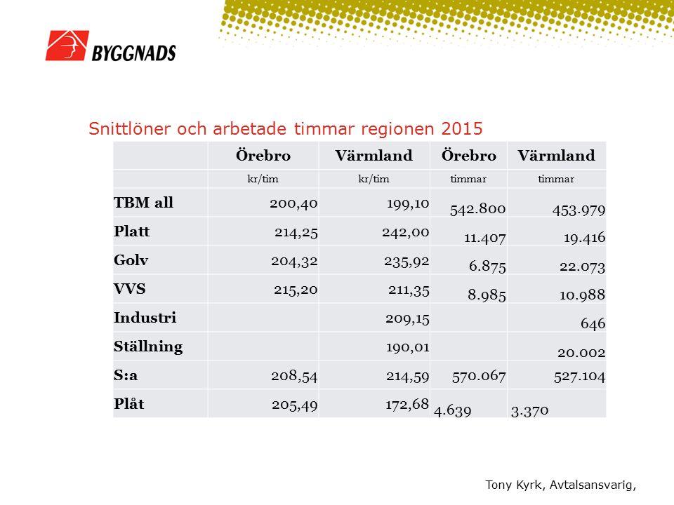 Snittlöner och arbetade timmar regionen 2015 Tony Kyrk, Avtalsansvarig, ÖrebroVärmlandÖrebroVärmland kr/tim timmar TBM all200,40199,10 542.800453.979