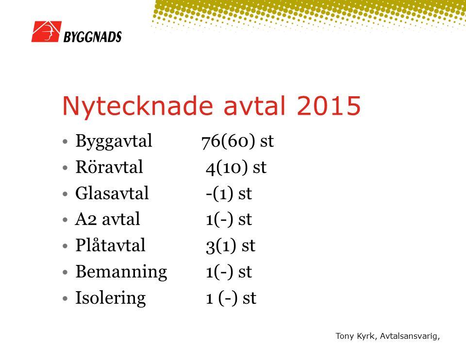 Tony Kyrk, Avtalsansvarig, Nytecknade avtal 2015 Byggavtal 76(60) st Röravtal 4(10) st Glasavtal -(1) st A2 avtal 1(-) st Plåtavtal 3(1) st Bemanning 1(-) st Isolering 1 (-) st