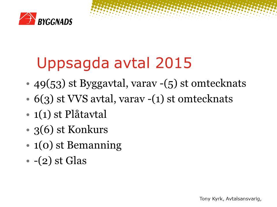 Tony Kyrk, Avtalsansvarig, Uppsagda avtal 2015 49(53) st Byggavtal, varav -(5) st omtecknats 6(3) st VVS avtal, varav -(1) st omtecknats 1(1) st Plåtavtal 3(6) st Konkurs 1(0) st Bemanning -(2) st Glas