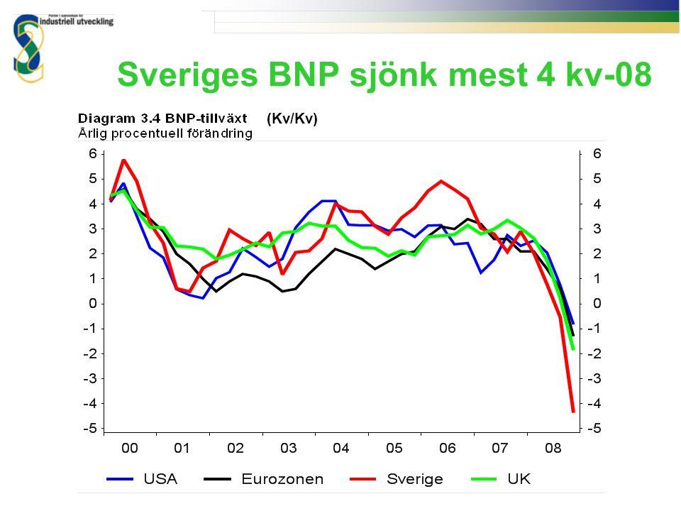 Sveriges BNP sjönk mest 4 kv-08 (Kv/Kv)