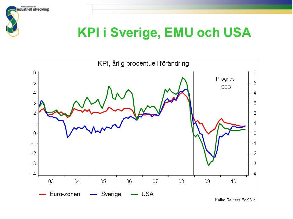KPI i Sverige, EMU och USA