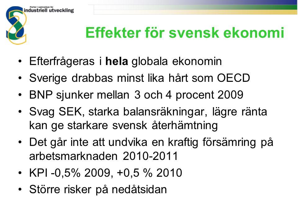 Effekter för svensk ekonomi Efterfrågeras i hela globala ekonomin Sverige drabbas minst lika hårt som OECD BNP sjunker mellan 3 och 4 procent 2009 Svag SEK, starka balansräkningar, lägre ränta kan ge starkare svensk återhämtning Det går inte att undvika en kraftig försämring på arbetsmarknaden 2010-2011 KPI -0,5% 2009, +0,5 % 2010 Större risker på nedåtsidan